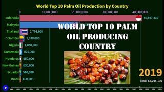 World Top 10 Palm Oil Production by Country