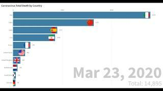 Top 10 Country with Most Total Coronavirus Death   COVID-19   Bar Chart Race   Till May 1 各国疫情死亡人数