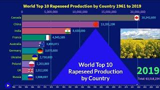 World Top 10 Rapeseed Production by Country