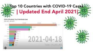 Top 10 Countries With Highest Corvid-19 Cases   Updated End of April 2021