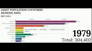 Top 10 Countries & Territories Least Population Ranking History & Projection - UN ( 1960 to 2019)