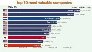 Top 10 most valuable companies of the world (1997-2019)