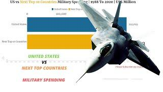 US vs Next Top 10 Countries Military Spending | From 1988 To 2020 | Fintech Analytics