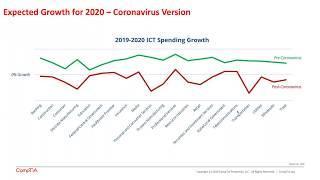 10 Top Trends of 2020 - IT Industry Outlook Webinar