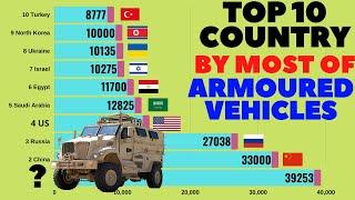 Top 10 Country by Most of Armored Vehicle | Top 10 | Armoured Vehicle