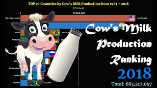 Cow's Milk Production Ranking | TOP 10 Country from 1961 to 2018