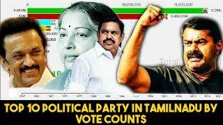 Top 10 Political Party in Tamilnadu by Vote Counts from 1957 to 2016