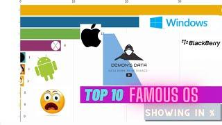 TOP 10 MOST FAMOUS OPERATING SYSTEMS(2009-2020)