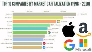 Top 10 World Largest Companies by Market Capitalization (1996 - 2020)