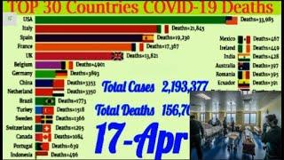 Top Countries of Total Confirm COVID 19 Deaths / Coronavirus: country by world's largest death toll