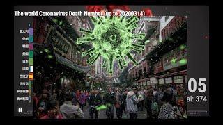 第5期:Top 10 Country Coronavirus Death