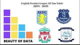 Top 10 English Football All Time Table - 1988 - 2018