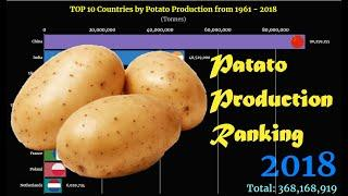 Potato Production Ranking | TOP 10 Country from 1961 to 2018