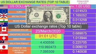 US Dollar exchange rates (Top 10 table) for 23/March/2020 , 01:01 UTC