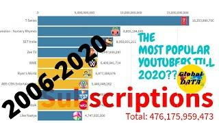 Most Popular YouTube Channel over 50 million Subscribers (2006-2020) | Top 10 YouTube Channel
