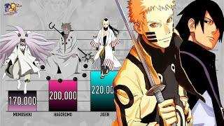 TOP 50 STRONGEST CHARACTERS POWER LEVELS - Naruto power levels /Boruto power levels