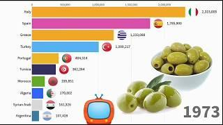 World's top 10 olive production countries in the world (1971-2019)top countries olive oil