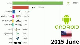 Top 10 Most Popular Mobile Operating Systems (OS) (2009-2020)