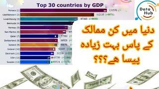 Top 10 Country GDP Ranking History|(1994-2017)