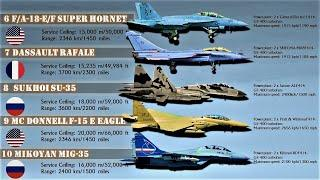 Top 10 Fighter Aircraft in the World (2019) | Best Fighter Jets in the World today