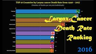 Larynx cancer Death Rate Ranking | TOP 10 Country from 1990 to 2017