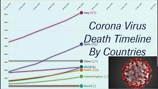 Top 10 Country by Total Coronavirus Deaths (January to July 03)