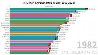 TOP 10 Military expenditure as a share of government spending  from their gdp