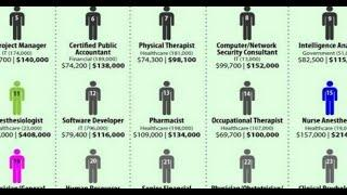 Top 10 Highest  Paying  Government  Jobs