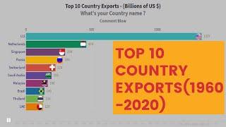 Top 10 Country Exports - (Billions of US $) | Historical Data of Exports