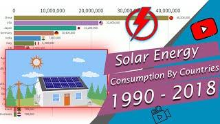 Popular Countries by Solar Energy Consumption 1990 - 2018