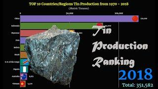 Tin Production Ranking | TOP 10 Country from 1970 to 2018