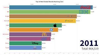 Top 10 Best Global Brands Ranking 2000-2019   StatisticTV