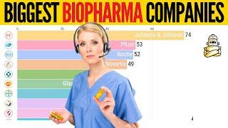 Biggest Bio Pharmaceutical Companies In The World Since 1998