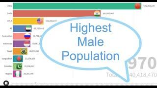 Top10 Country with highest male population (1960-2019)