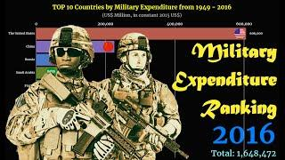 Military Expenditure Ranking | TOP 10 Country from 1949 to 2016