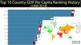 Top 10 Country GDP Per Capita Ranking History (1960-2019)