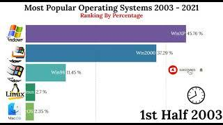 Most Popular Operating Systems Ranking (2003 - 2021)