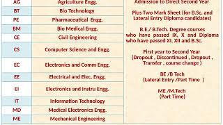 government college | Top Admission entrance exams | After 12th