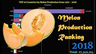 Melon Production Ranking | TOP 10 Country from 1961 to 2018