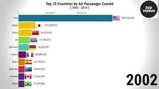 TOP 10 countries by number of air passengers transported [1990-2020].