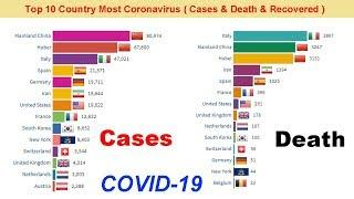 Top 10 Country by Most Total Coronavirus Cases & Death & Recovered ( COVID -19 )