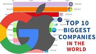 Top 10 Biggest Companies In The World 2000-2020