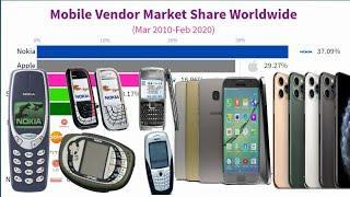 Top 10 Popular Mobile Phone Brands - Smartphone Vendor Market Share Worldwide Ranking (2010 - 2020)