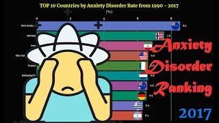 Anxiety Disorder Ranking | TOP 10 Country from 1990 to 2017