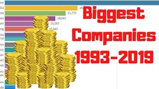 Top 10 Biggest Companies by Market Capitalization (1993-2019)