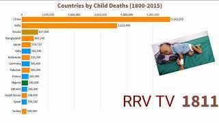 Top 10 countries by child deaths (1800-2016) child deaths