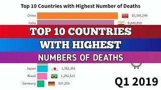 Top 10 Countries With Highest Number Of Deaths