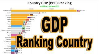 Top Largest Country By GDP PPP Ranking History 1980 2024
