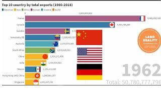 Top 10 country by total exports (1960-2018)/world largest export countries