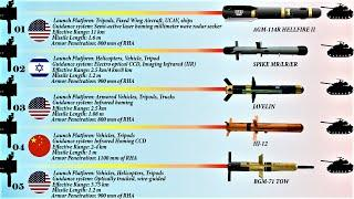10 Most Powerful Anti-Tank Guided Missiles | The Best Anti-Tank Systems in the World (2020)